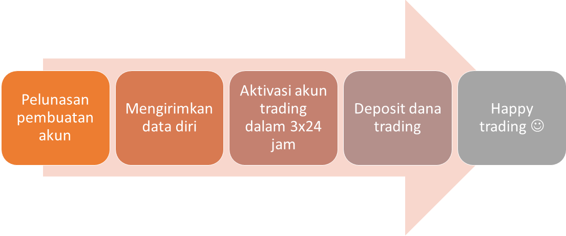 step-trading-dengan-robot-46-orig_orig